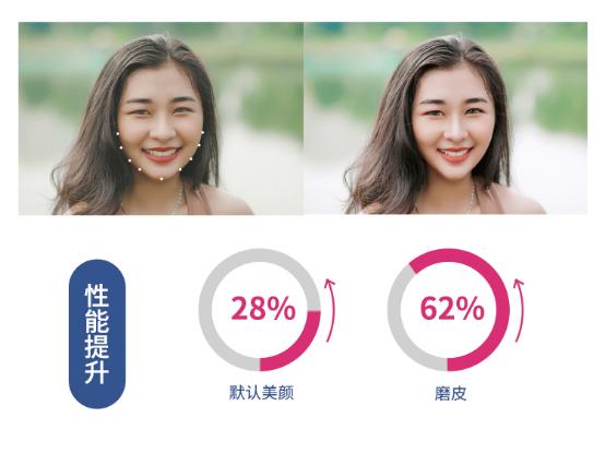 相芯科技发布新版人脸特效SDK,更高性能,更低功耗